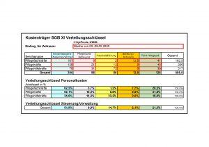 Verteilungsschlüssel_Kostenträgerrechnung_Beispielseite